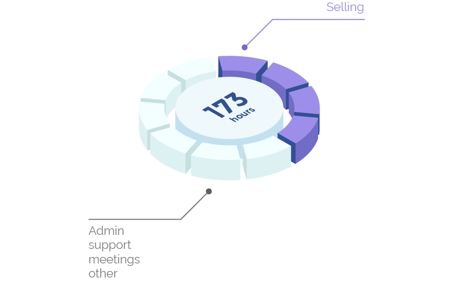 173 sales hours per month