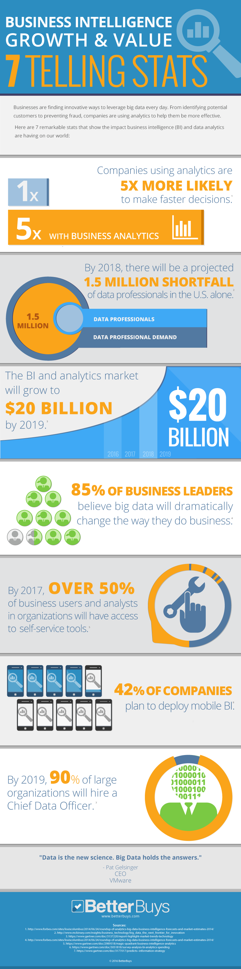 Business Intelligence growth and value: 7 telling stats