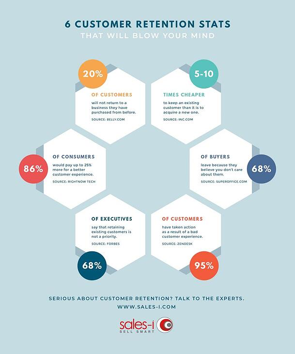 retention-infographic-853x1024