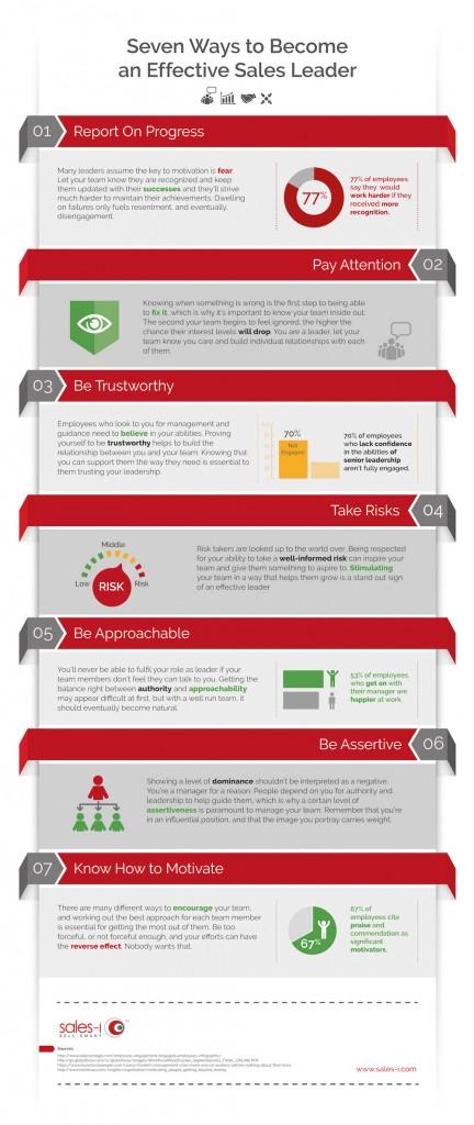 sales-i-Leadership-infographic-V7-2-011-432x1024