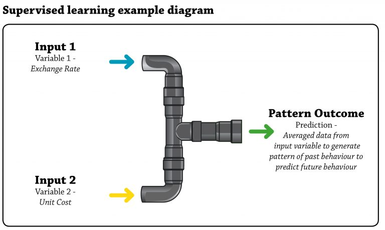 supervised-learning-diagram-1-768x459