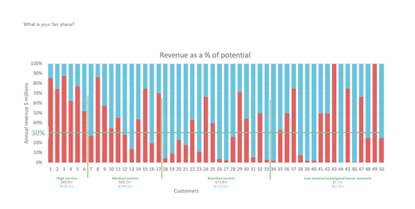 Revenue-as-potential