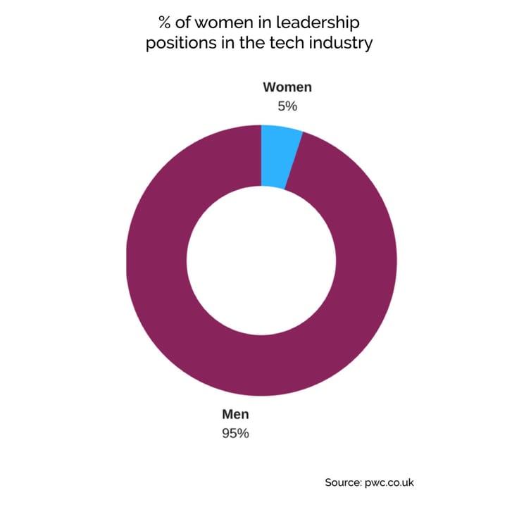 Women-in-Technology-draft2-1