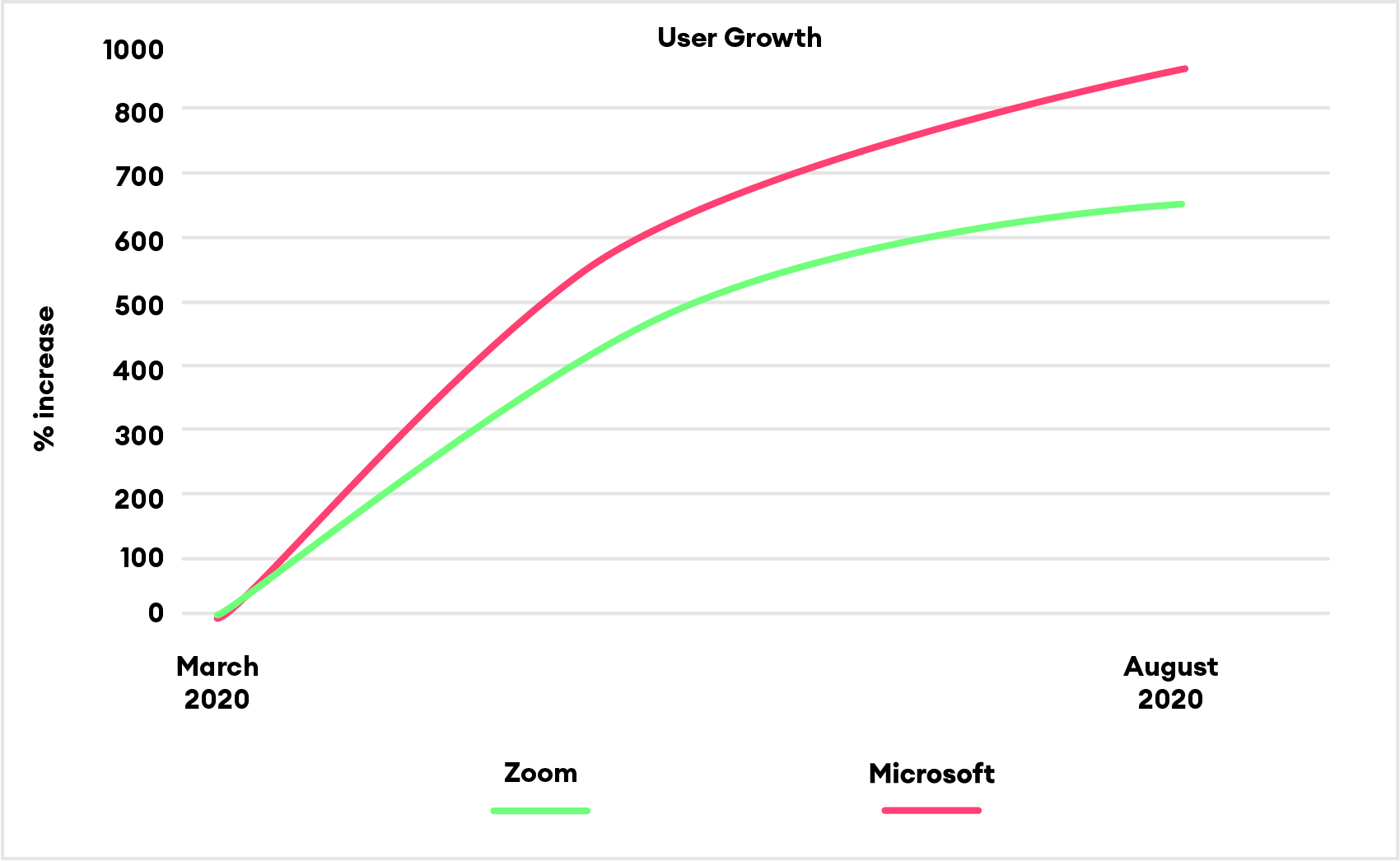 cloud software growth graph two