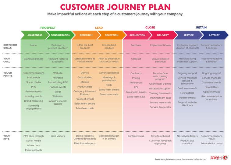 customer-journey-plan