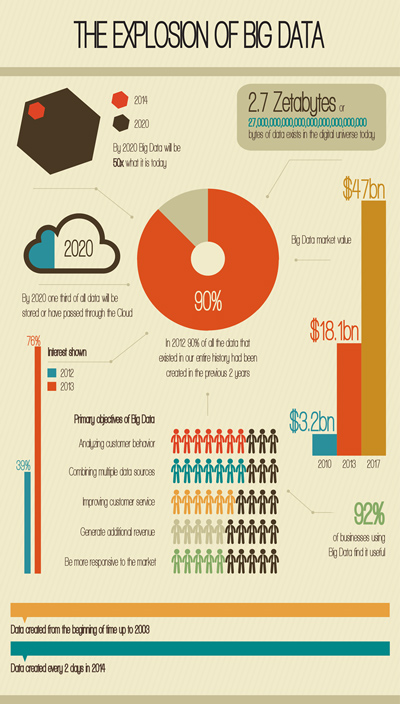 inforgraphic-big-data