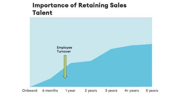 where organizations lose sales reps