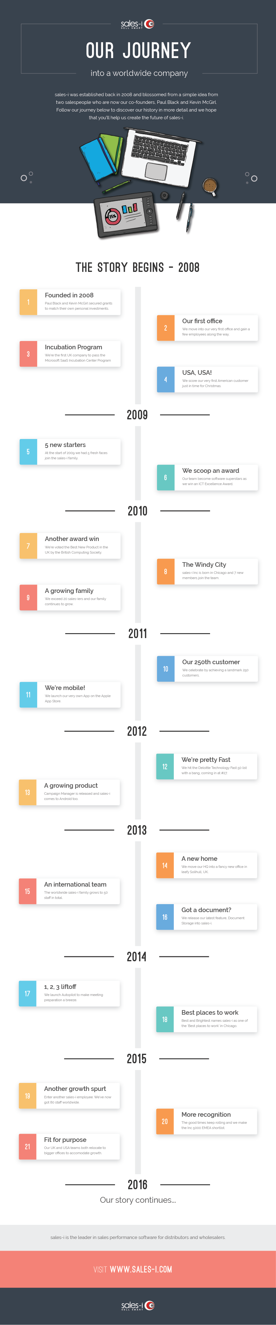 Infographic: sales-i story